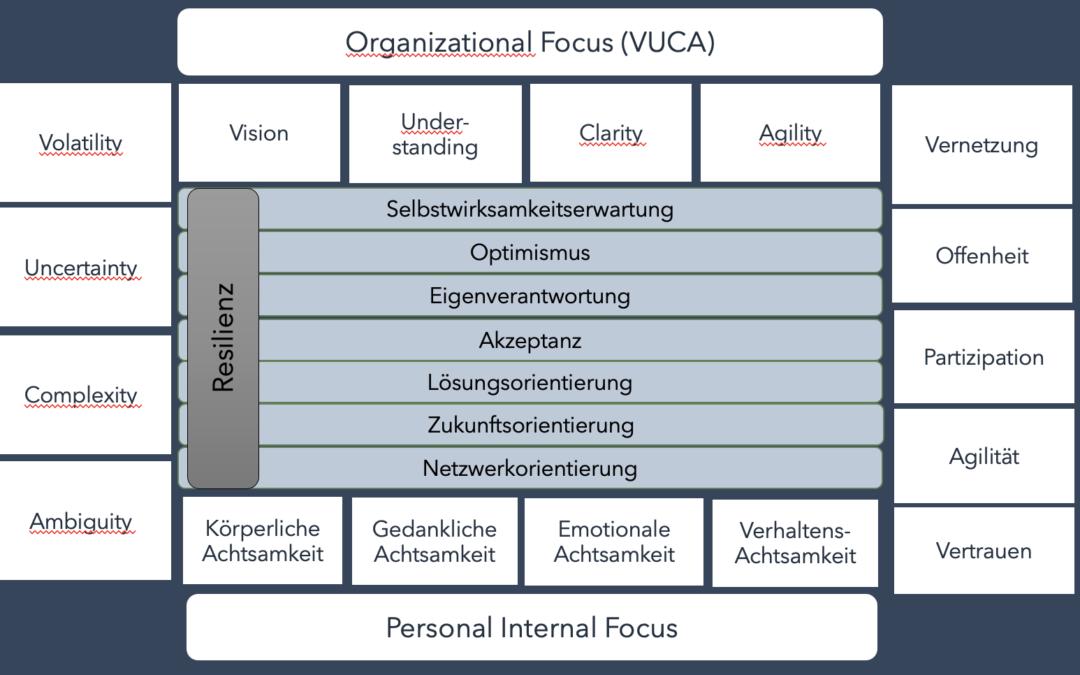 Digital Leadership ganzheitlich gedacht. Zum  Zusammenspiel der Kompetenzen.
